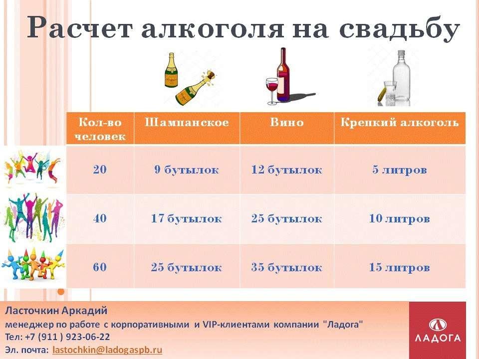 Сколько покупать сока на свадьбу